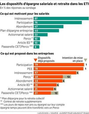 88% des ETI proposent en moyenne plus de quatre dispositifs d'épargne salariale et retraite.