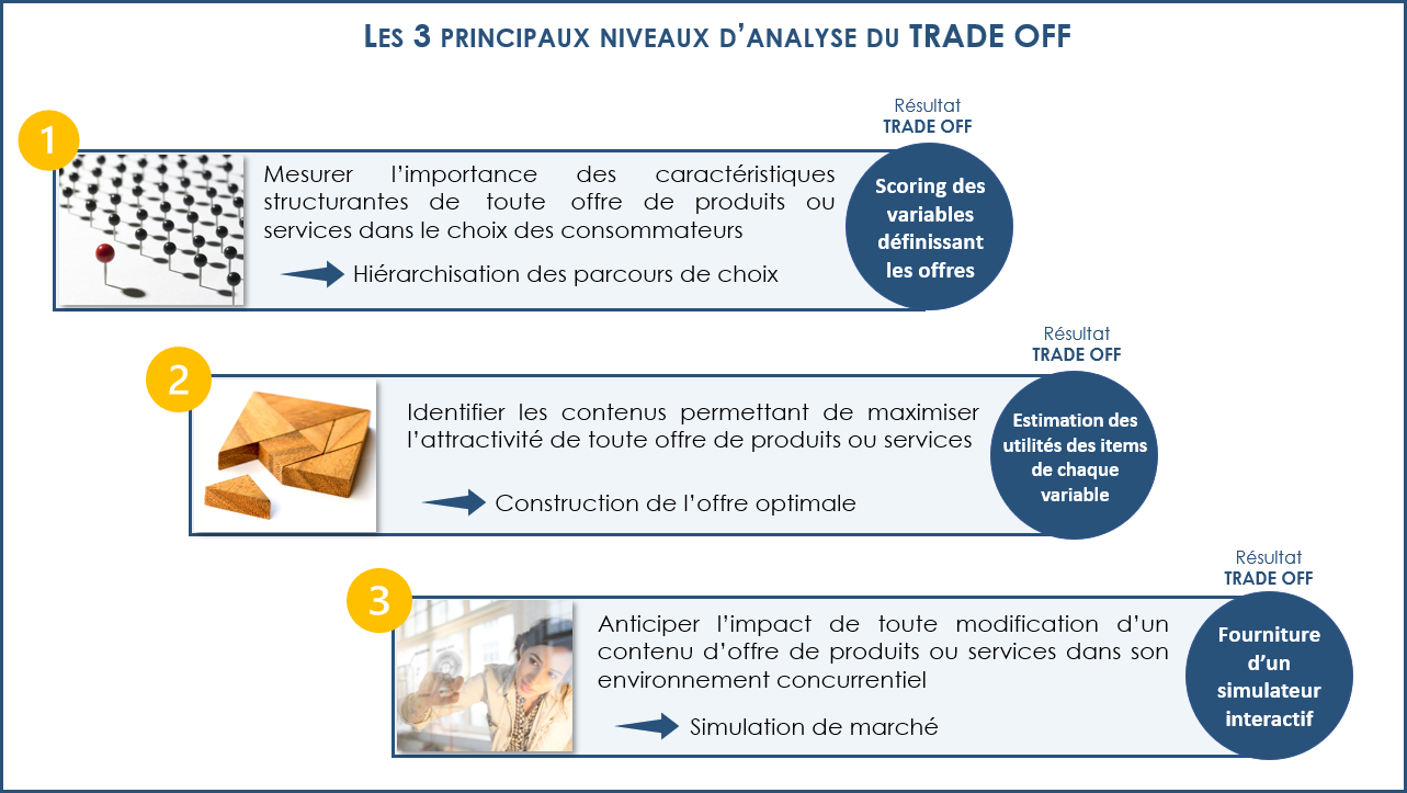 Retour vers le trade-off